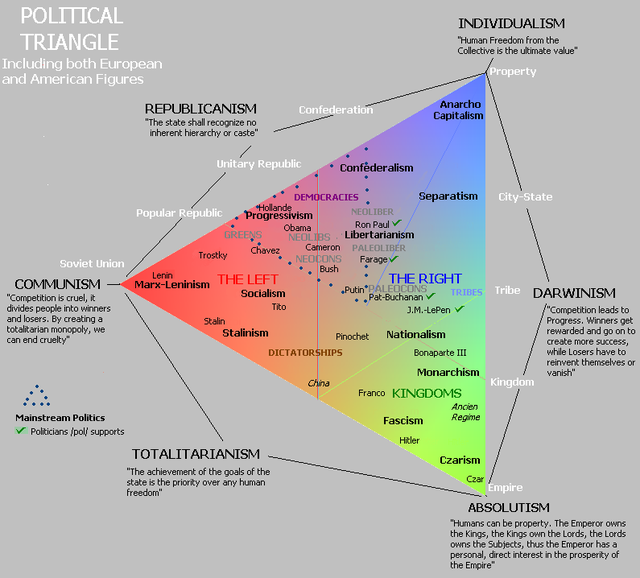 The Political Spectrum and the Overton Window